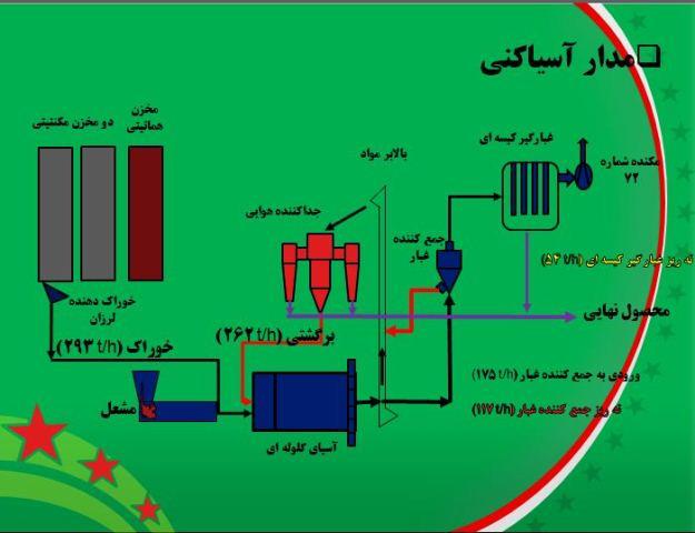 یکصد و بیست و ششمین سمینار هفتگی مرکز تحقیقات فرآوری کاشی گر (پیشنهادهایی برای بهبود مدار آسیاکنی کارخانه گندله سازی گل گهر)