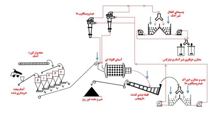 یکصد و هفتاد و ششمین سمینار هفتگی (بررسی راهبری مدار کارخانه شیر آهک سازی)