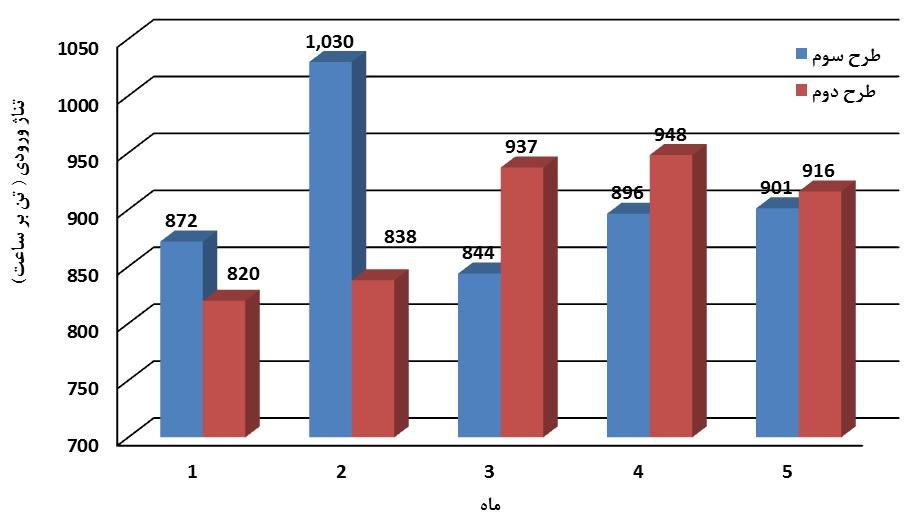 یکصد و هشتاد و یکمین سمینار هفتگی (بررسی عملکرد آسترهای دوره اخیر آسیای نیمه خودشکن فاز 1  و رویه تعویض آنها)