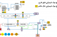 دویست و سیزدهمین سمینار هفتگی مرکز تحقیقات مواد کاشیگر (راهبری استاندارد مدار فلوتاسیون کارخانه پرعیارکنی۲)