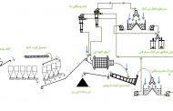 دویست و بیست و پنجمین ارائه هفتگی مرکز تحقیقات فرآوری مواد کاشیگر (بررسی راهبری مدار کارخانه شیرآهک سازی مجتمع مس سرچشمه)