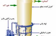 سیصد و بیست و هفتمین جلسه هفتگی مرکز تحقیقات کاشیگر (استاندارد سازی مدار فلوتاسیون کارخانه پرعیارکنی۲)