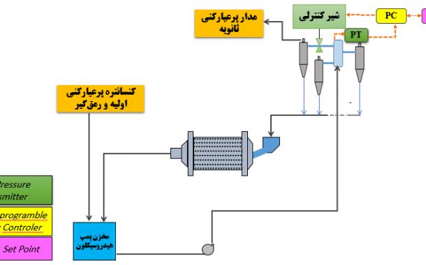 سیصدوسی و هفتمین جلسه هفتگی مرکز تحقیقات فرآوری کاشیگر (بررسی وضعیت هیدروسیکلونهای ثانویه کارخانه پرعیارکنی۲)