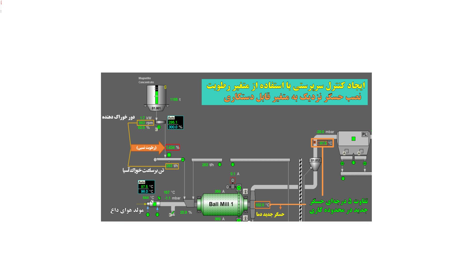 بیست و پنجمین جلسه هفتگی استانداردسازی و بازرسی فرآیند در کارخانه گندله سازی شماره یک شرکت معدنی و صنعتی گل گهر(حلقههای کنترل دما و فشار مدار آسیاکنی)