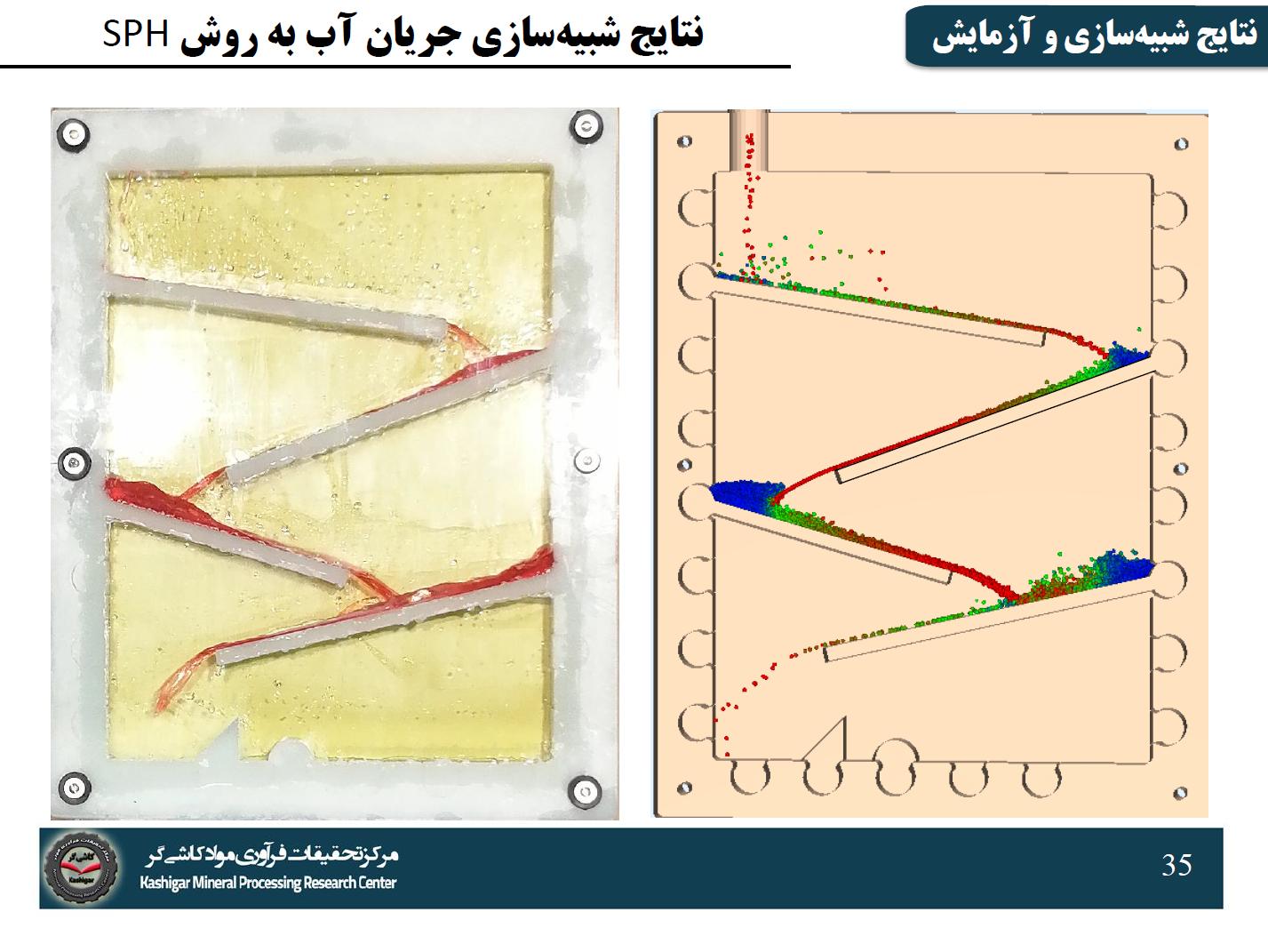 سیصد و پنجاه و پنجمین جلسه هفتگی مرکز تحقیقات کاشیگر (بررسی شبیهسازی جریان سیال به روش هیدرودینامیک هموارشده ذرات (SPH))